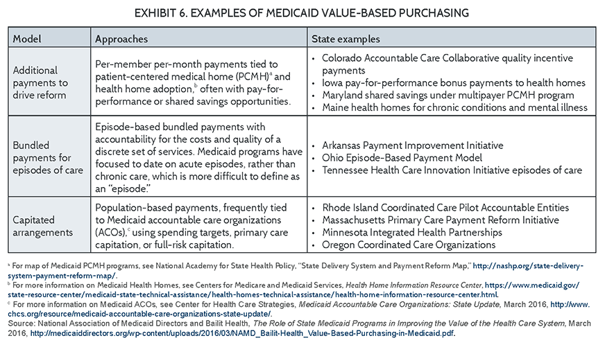 Integrating Medicaid Supplemental Payments into Value-Based